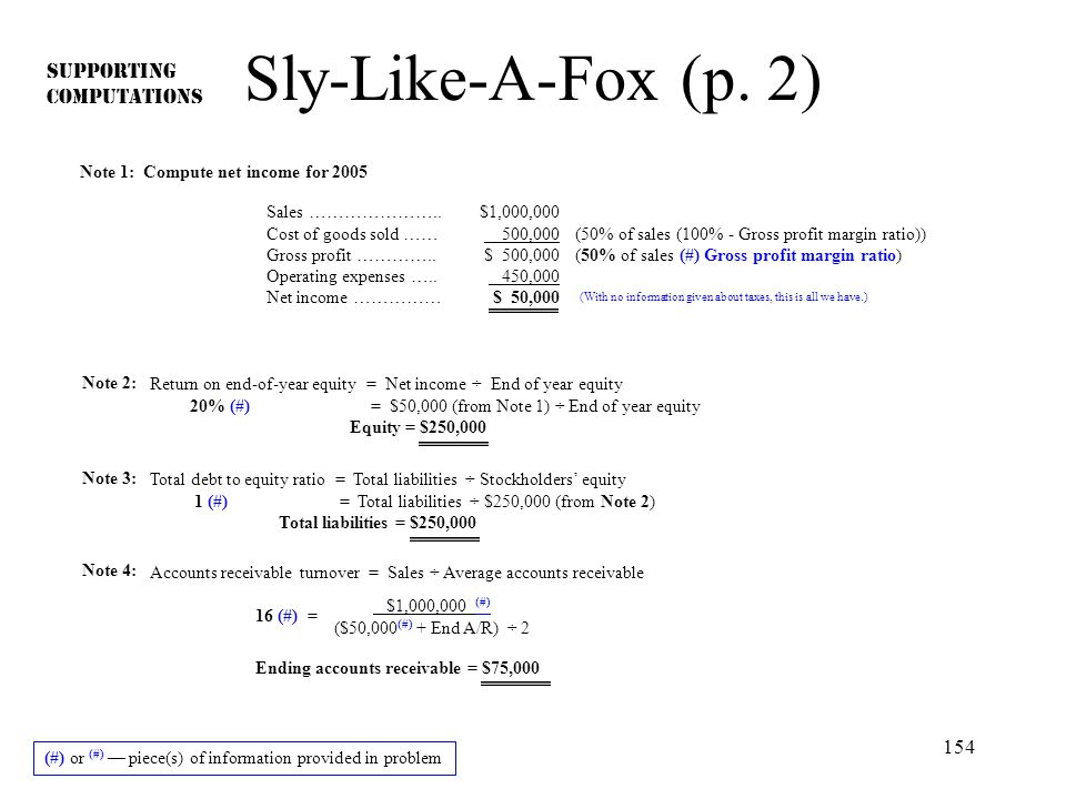 154 Sly-Like-A-Fox (p. 2) SUPPORTING COMPUTATIONS Note 1: Compute net income for 2005 Sales ………………….. Cost of goods sold …… Gross profit ………….. Operat