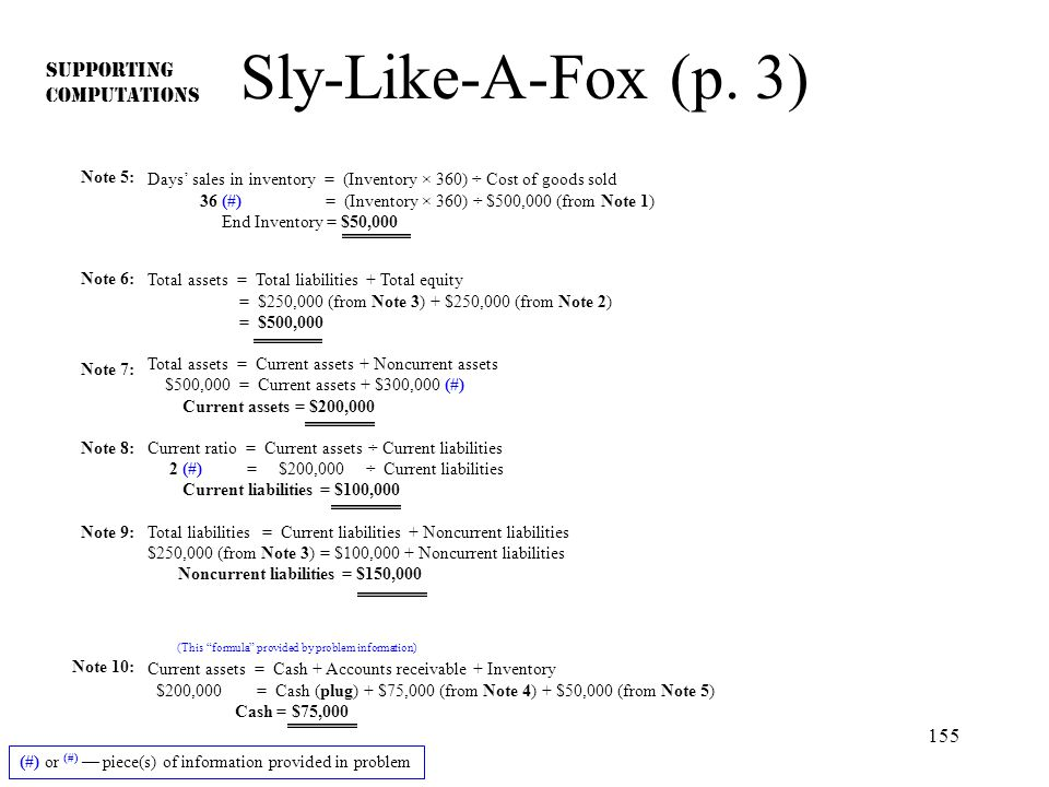 155 Sly-Like-A-Fox (p. 3) Note 6: Total assets = Total liabilities + Total equity = $250,000 (from Note 3) + $250,000 (from Note 2) = $500,000 Total a