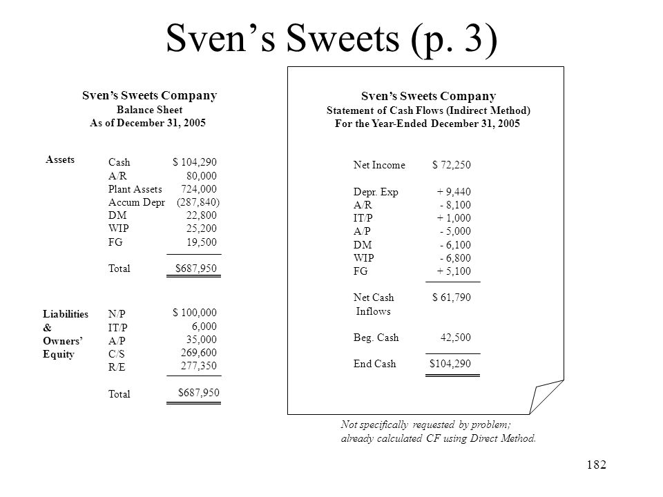 182 Sven's Sweets (p. 3) Sven's Sweets Company Balance Sheet As of December 31, 2005 Assets Cash A/R Plant Assets Accum Depr DM WIP FG Total $ 104,290