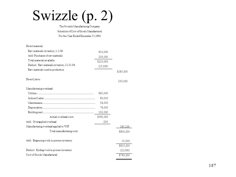187 Swizzle (p. 2) The Swizzle Manufacturing Company Schedule of Cost of Goods Manufactured For the Year Ended December 31,1994 Direct material: Raw m