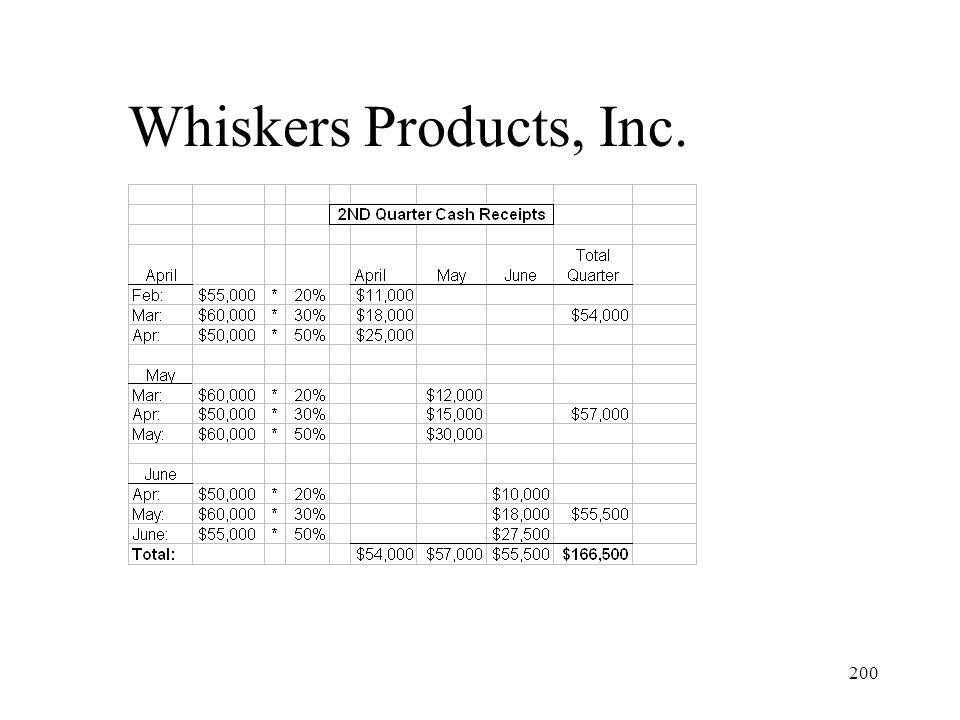200 Whiskers Products, Inc.