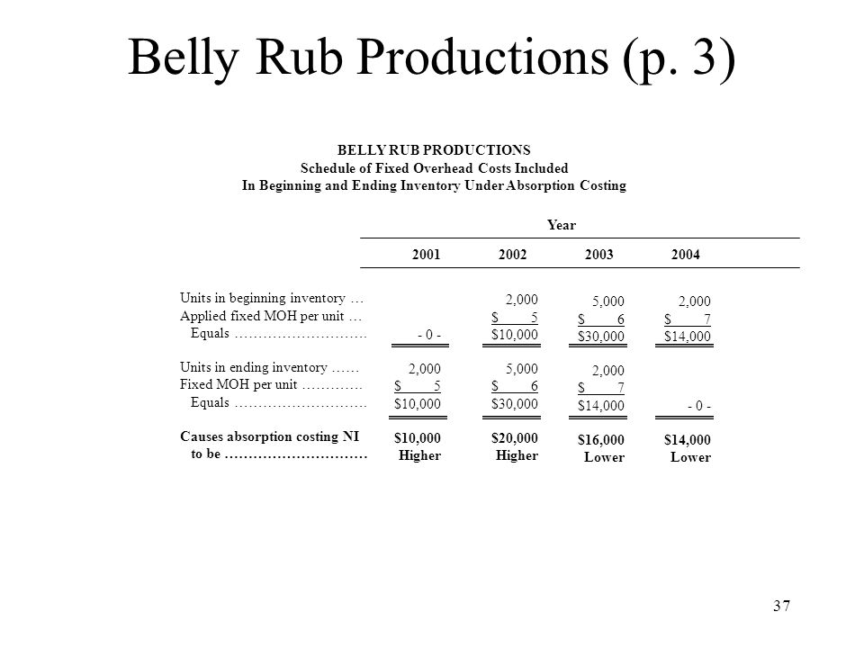 37 Belly Rub Productions (p. 3) BELLY RUB PRODUCTIONS Schedule of Fixed Overhead Costs Included In Beginning and Ending Inventory Under Absorption Cos