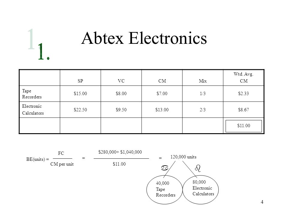 4 Abtex Electronics SPVCCMMix Wtd. Avg. CM Tape Recorders $15.00$8.00$7.001/3$2.33 Electronic Calculators $22.50$9.50$13.002/3$8.67 $11.00 BE(units) =