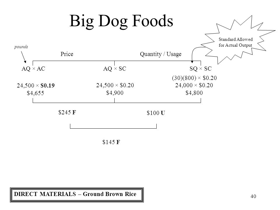 40 Big Dog Foods Standard Allowed for Actual Output PriceQuantity / Usage AQ × ACAQ × SCSQ × SC pounds 24,500 × $0.19 $4,655 (30)(800) × $0.20 24,000