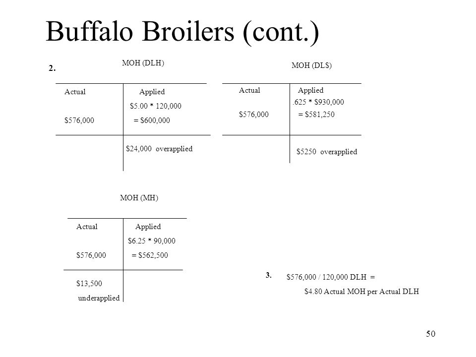 50 Buffalo Broilers (cont.) MOH (DLH) Actual Applied $5.00 * 120,000 $576,000 = $600,000 $24,000 overapplied MOH (DL$) Actual Applied.625 * $930,000 $