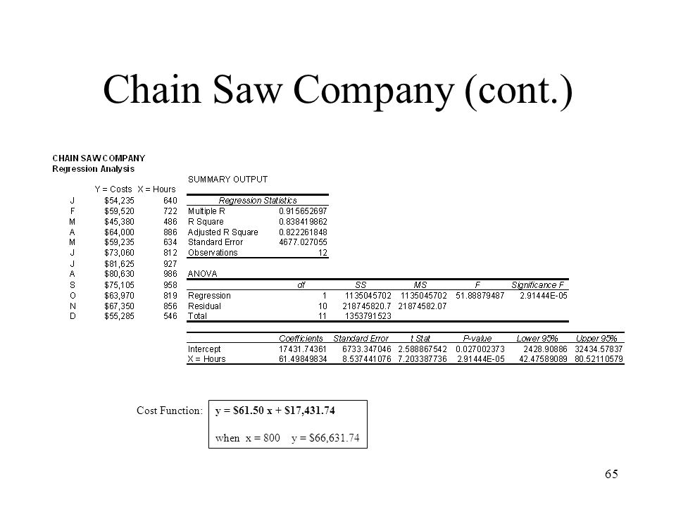 65 Chain Saw Company (cont.) y = $61.50 x + $17,431.74 when x = 800 y = $66,631.74 Cost Function: