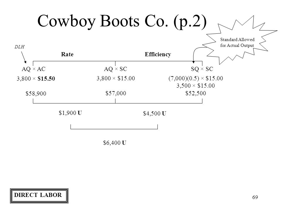 69 Cowboy Boots Co. (p.2) Standard Allowed for Actual Output RateEfficiency AQ × ACAQ × SCSQ × SC DLH 3,800 × $15.50 $58,900 (7,000)(0.5) × $15.00 3,5