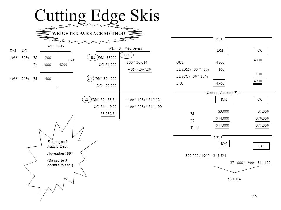 75 Cutting Edge Skis Shaping and Milling Dept. November 1997 (Round to 3 decimal places) WIP Units 200 5000 400 4800 Out BI IN EI DM 50% 40% CC 30% 25