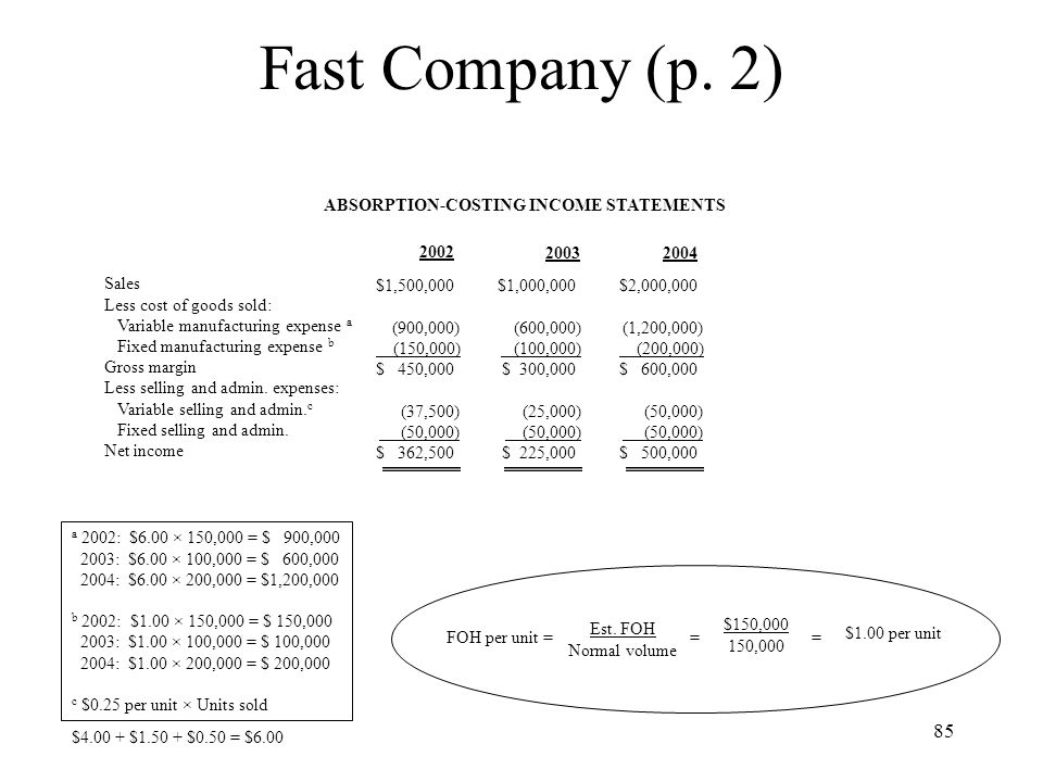 85 Fast Company (p. 2) ABSORPTION-COSTING INCOME STATEMENTS Sales Less cost of goods sold: Variable manufacturing expense a Fixed manufacturing expens