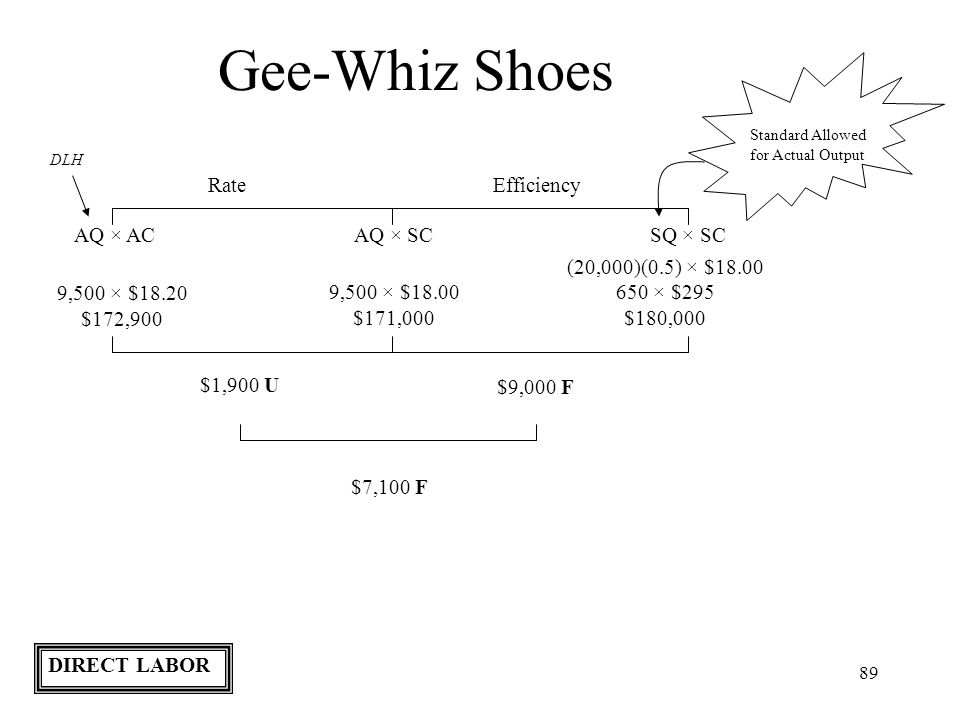 89 Gee-Whiz Shoes Standard Allowed for Actual Output RateEfficiency AQ × ACAQ × SCSQ × SC DLH 9,500 × $18.20 $172,900 (20,000)(0.5) × $18.00 650 × $29