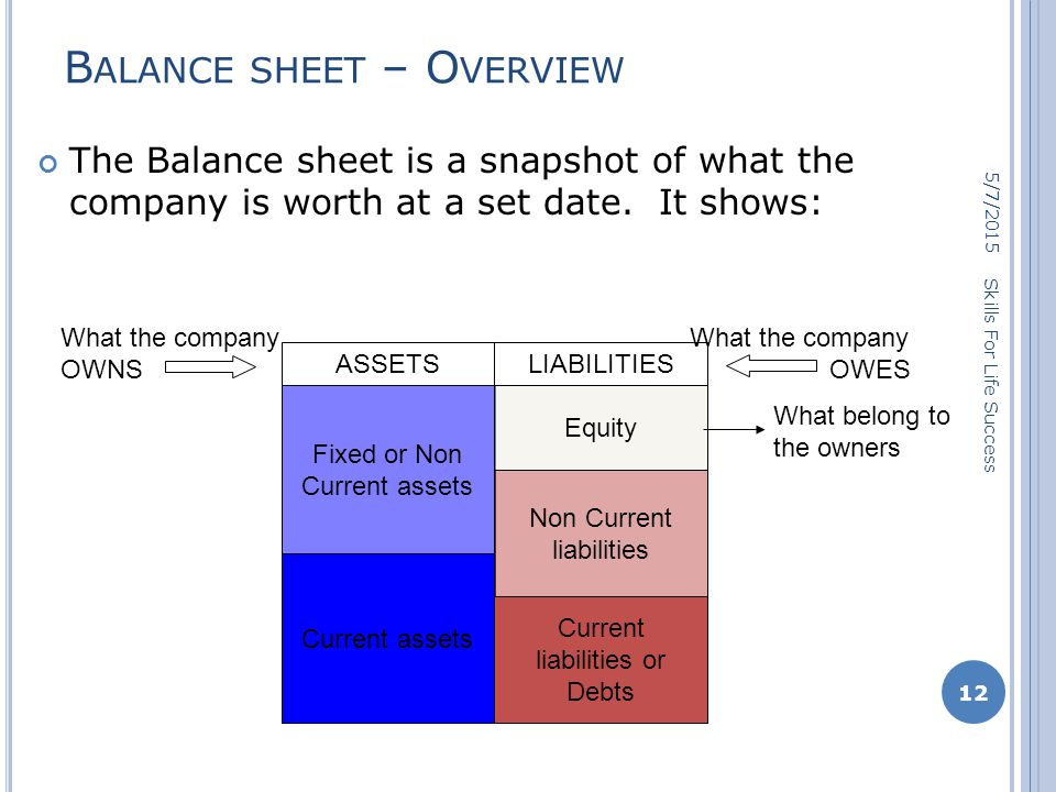 B ALANCE SHEET – O VERVIEW 5/7/2015 12 Skills For Life Success The Balance sheet is a snapshot of what the company is worth at a set date.