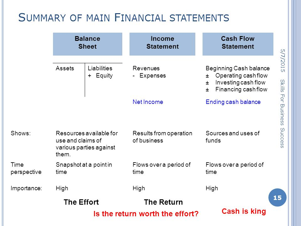 S UMMARY OF MAIN F INANCIAL STATEMENTS 5/7/2015 15 Skills For Business Success Balance Sheet Income Statement Cash Flow Statement AssetsLiabilities + Equity Revenues - Expenses Beginning Cash balance ± Operating cash flow ± Investing cash flow ± Financing cash flow Net IncomeEnding cash balance Shows:Resources available for use and claims of various parties against them.