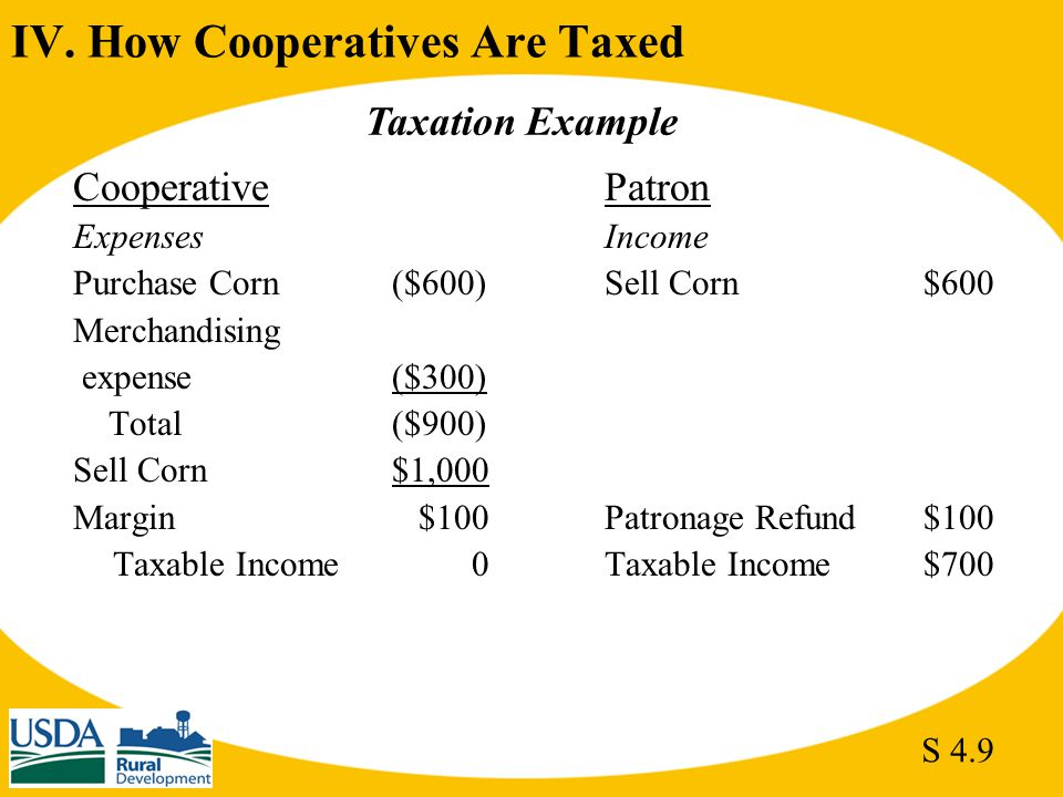 IV. How Cooperatives Are Taxed CooperativePatron ExpensesIncome Purchase Corn($600)Sell Corn$600 Merchandising expense($300) Total($900) Sell Corn$1,0