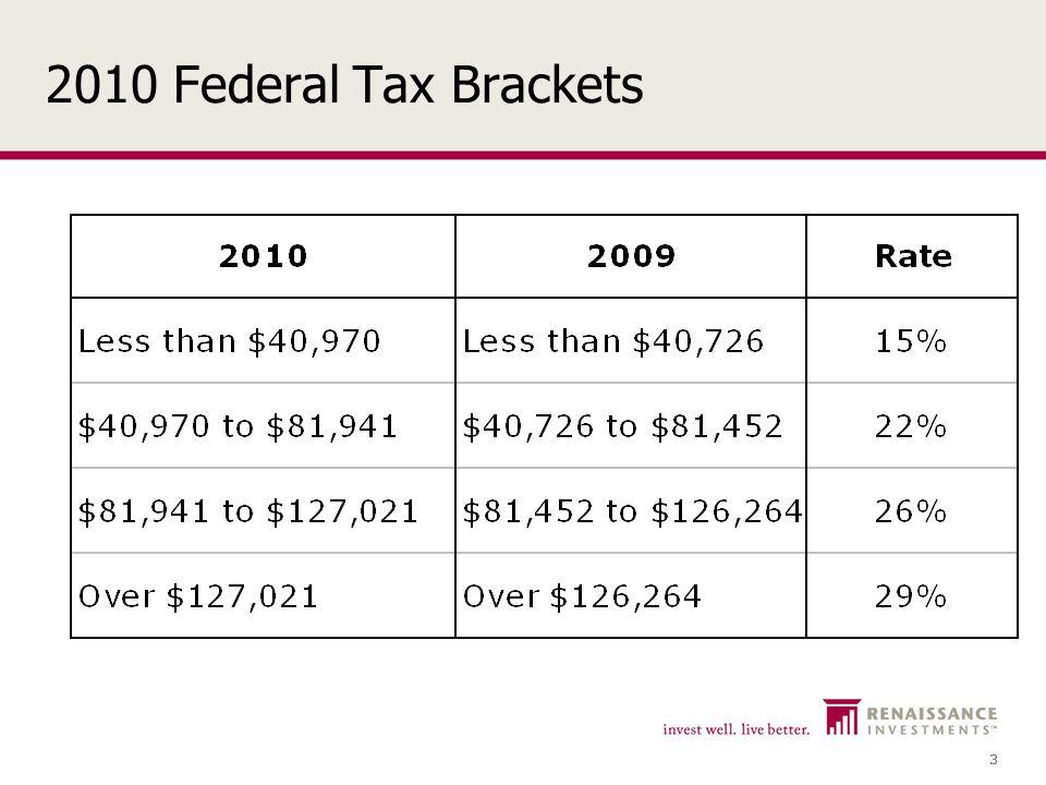3 3 2010 Federal Tax Brackets