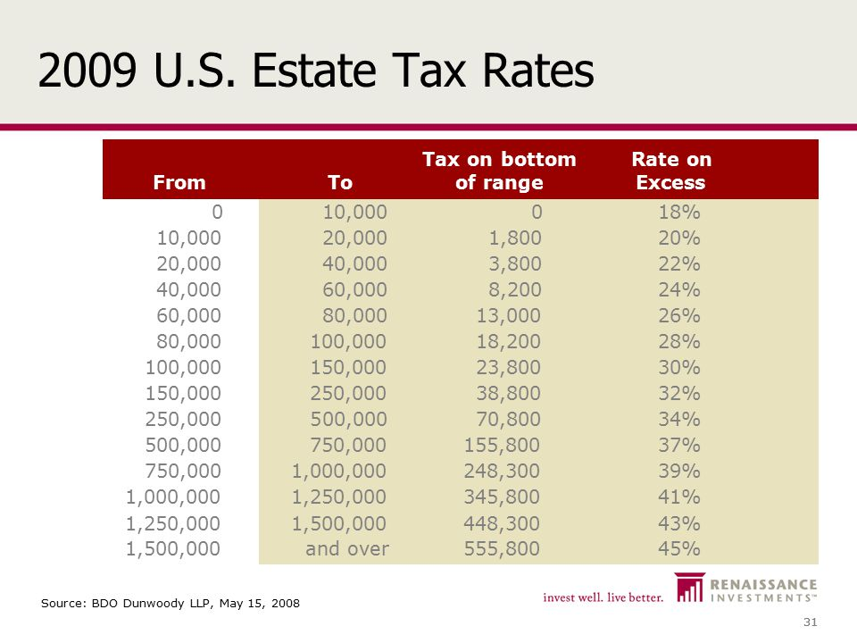 31 2009 U.S. Estate Tax Rates Source: BDO Dunwoody LLP, May 15, 2008 FromTo Tax on bottom of range Rate on Excess 010,000018% 10,00020,0001,80020% 20,