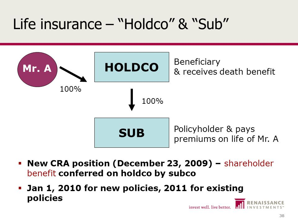 38 Life insurance – Holdco & Sub  New CRA position (December 23, 2009) – shareholder benefit conferred on holdco by subco  Jan 1, 2010 for new policies, 2011 for existing policies HOLDCO SUB Policyholder & pays premiums on life of Mr.