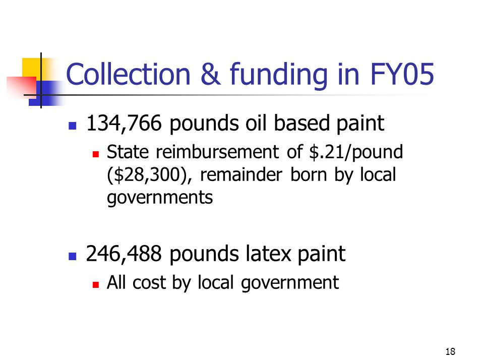 18 Collection & funding in FY05 134,766 pounds oil based paint State reimbursement of $.21/pound ($28,300), remainder born by local governments 246,488 pounds latex paint All cost by local government