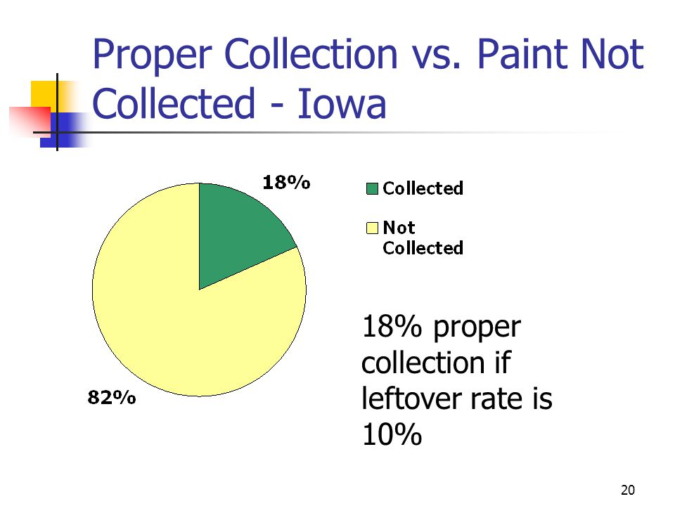 20 Proper Collection vs. Paint Not Collected - Iowa 18% proper collection if leftover rate is 10%