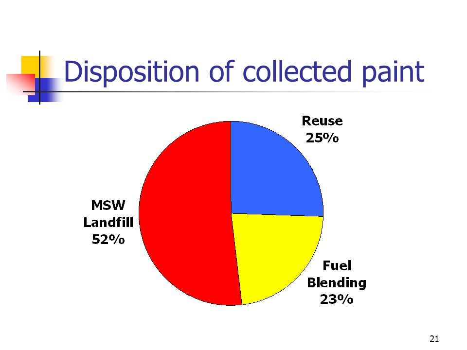 21 Disposition of collected paint