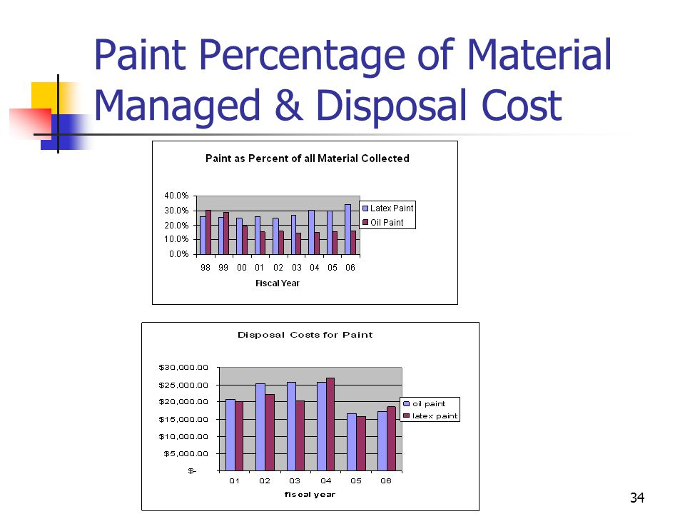 34 Paint Percentage of Material Managed & Disposal Cost