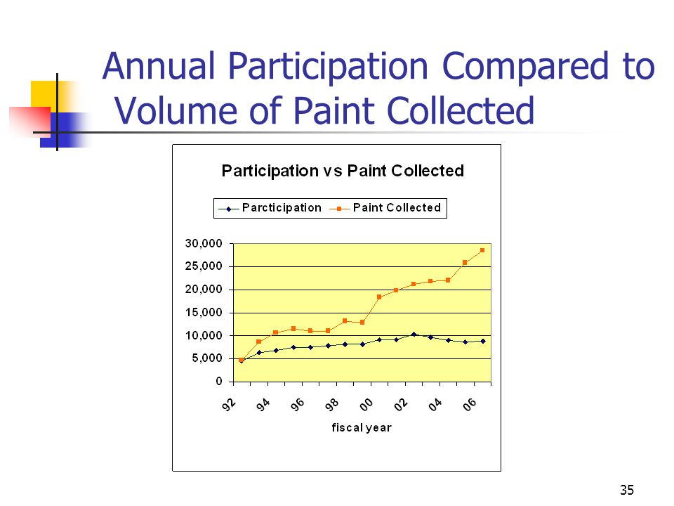 35 Annual Participation Compared to Volume of Paint Collected