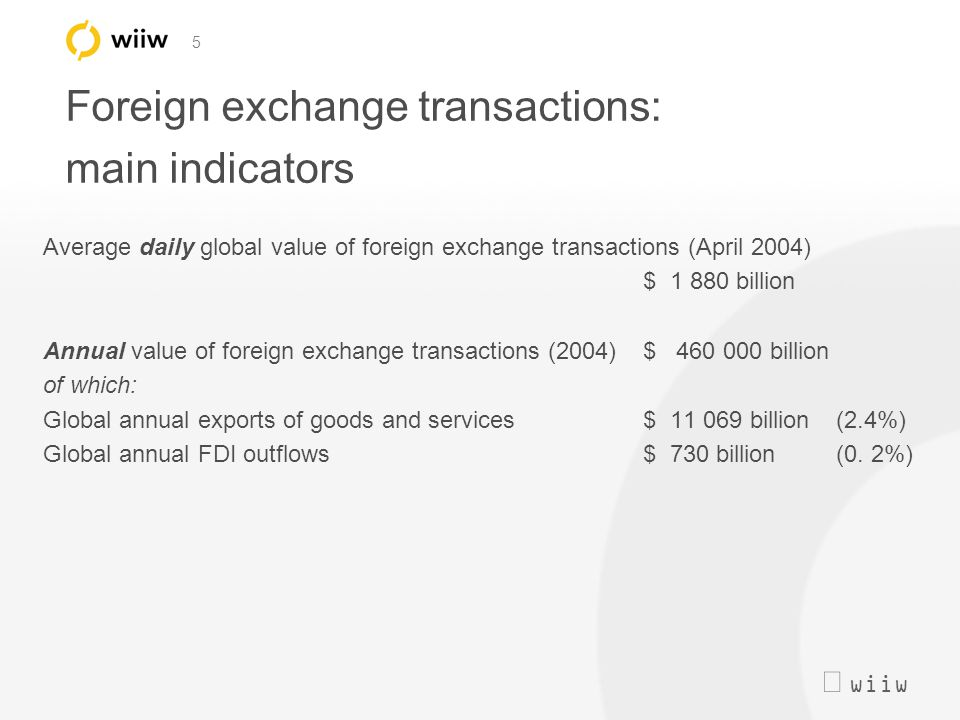  wiiw 5 Foreign exchange transactions: main indicators Average daily global value of foreign exchange transactions (April 2004) $ 1 880 billion Annu