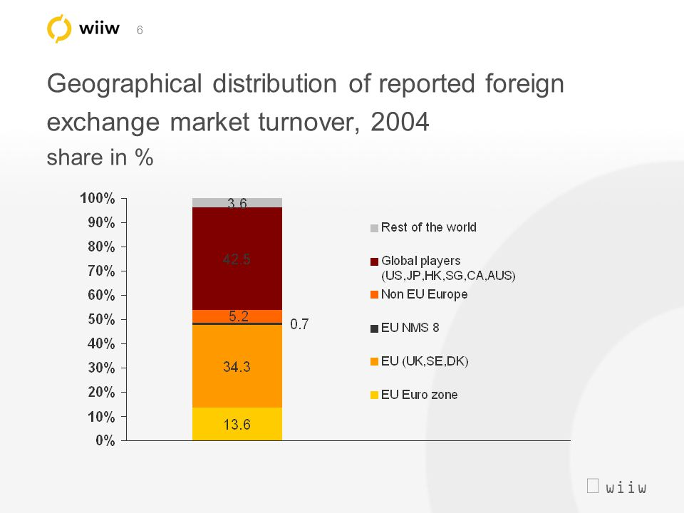  wiiw 6 Geographical distribution of reported foreign exchange market turnover, 2004 share in %