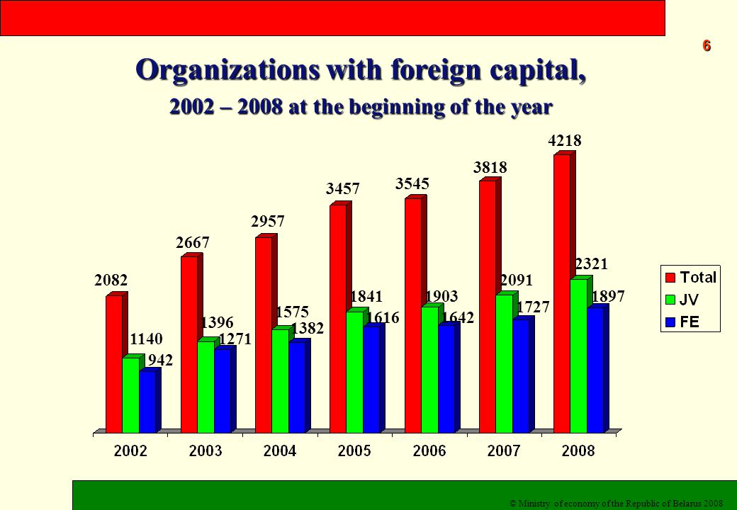 18181818 National Investment Agency www.invest.belarus.by www.invest.belarus.by Purposes: 1.