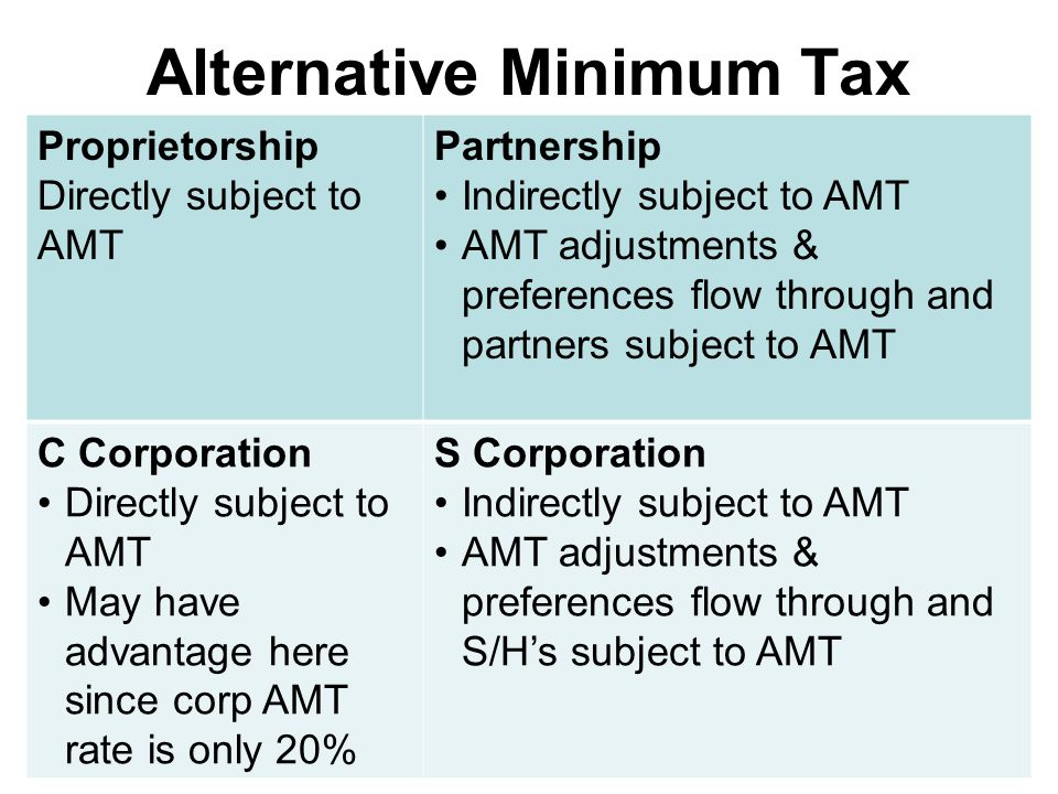 Alternative Minimum Tax Proprietorship Directly subject to AMT Partnership Indirectly subject to AMT AMT adjustments & preferences flow through and partners subject to AMT C Corporation Directly subject to AMT May have advantage here since corp AMT rate is only 20% S Corporation Indirectly subject to AMT AMT adjustments & preferences flow through and S/H's subject to AMT