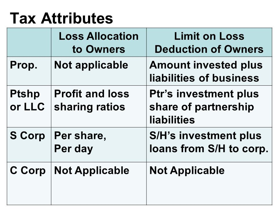 Tax Attributes Loss Allocation to Owners Limit on Loss Deduction of Owners Prop.Not applicableAmount invested plus liabilities of business Ptshp or LLC Profit and loss sharing ratios Ptr's investment plus share of partnership liabilities S CorpPer share, Per day S/H's investment plus loans from S/H to corp.