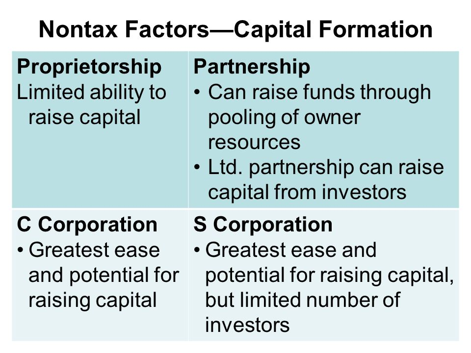 Nontax Factors—Capital Formation Proprietorship Limited ability to raise capital Partnership Can raise funds through pooling of owner resources Ltd.