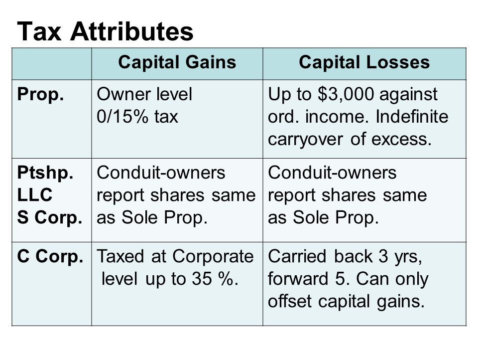 Tax Attributes Capital GainsCapital Losses Prop.Owner level 0/15% tax Up to $3,000 against ord.