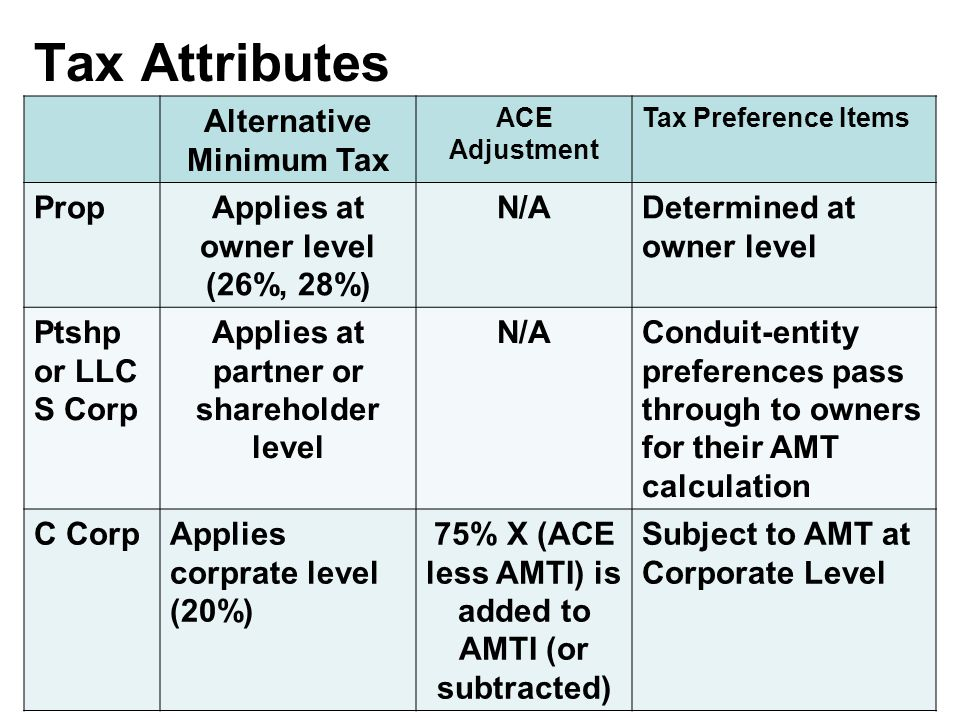 Tax Attributes Alternative Minimum Tax ACE Adjustment Tax Preference Items PropApplies at owner level (26%, 28%) N/ADetermined at owner level Ptshp or LLC S Corp Applies at partner or shareholder level N/AConduit-entity preferences pass through to owners for their AMT calculation C CorpApplies corprate level (20%) 75% X (ACE less AMTI) is added to AMTI (or subtracted) Subject to AMT at Corporate Level