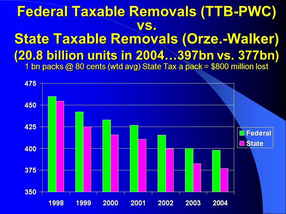 Federal Taxable Removals (TTB-PWC) vs.