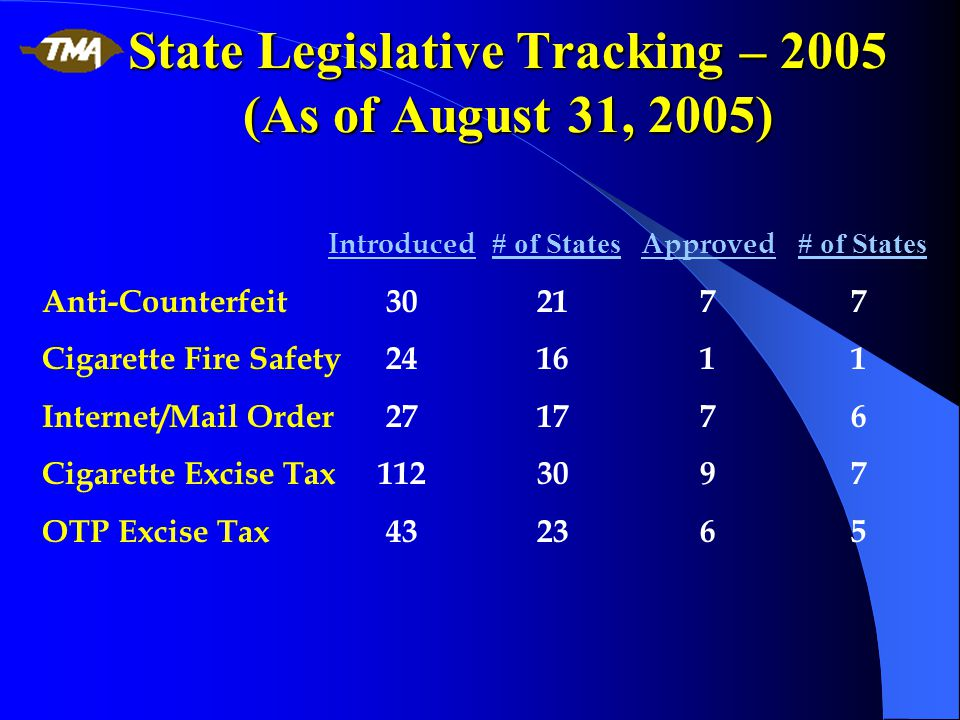 State Legislative Tracking – 2005 (As of August 31, 2005) Introduced # of States Approved # of States Anti-Counterfeit302177 Cigarette Fire Safety241611 Internet/Mail Order271776 Cigarette Excise Tax1123097 OTP Excise Tax432365