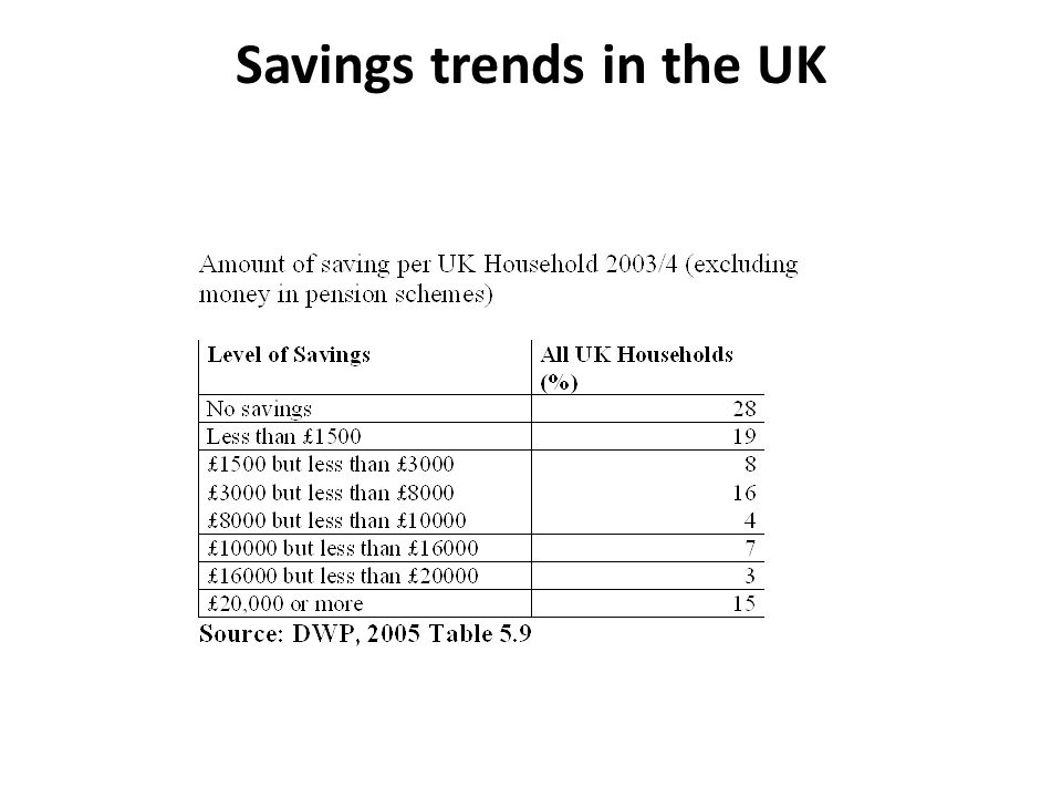 Savings trends in the UK