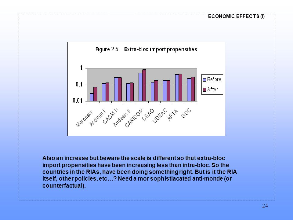 ECONOMIC EFFECTS (I) 24 Also an increase but beware the scale is different so that extra-bloc import propensities have been increasing less than intra-bloc.