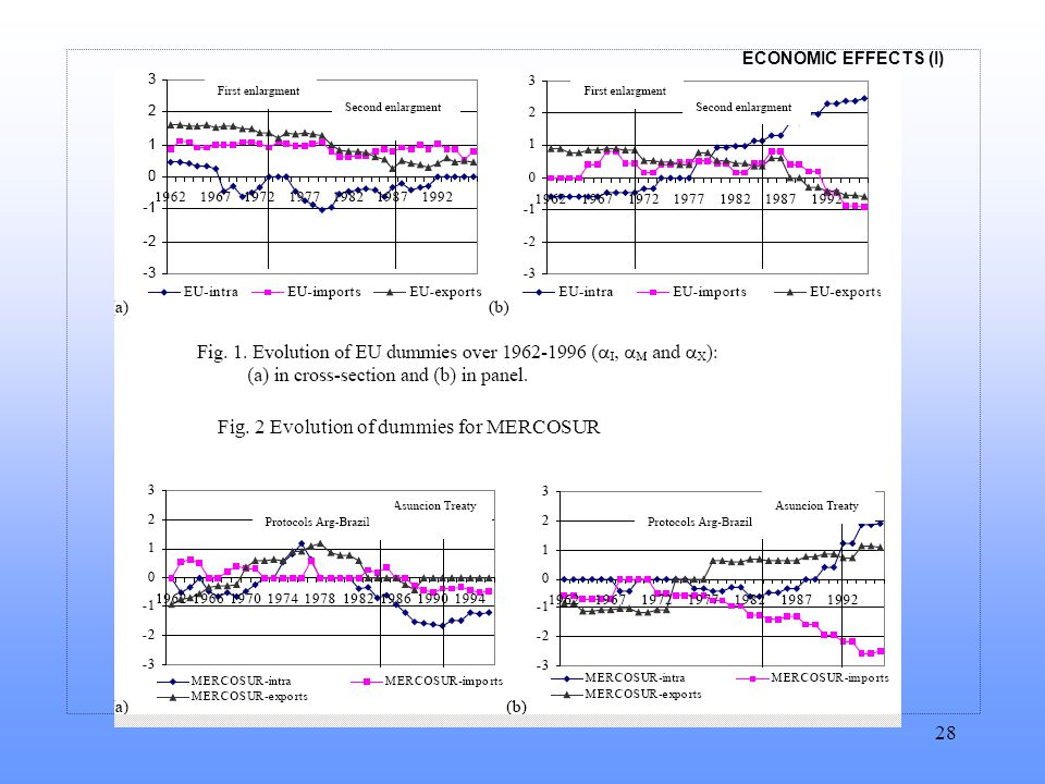 ECONOMIC EFFECTS (I) 28 Fig. 2 Evolution of dummies for MERCOSUR