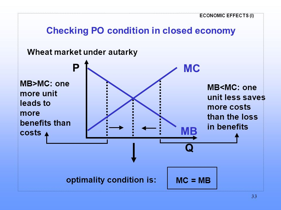 ECONOMIC EFFECTS (I) 33 Checking PO condition in closed economy P Q MB MC MB>MC: one more unit leads to more benefits than costs MB<MC: one unit less saves more costs than the loss in benefits optimality condition is: MC = MB Wheat market under autarky
