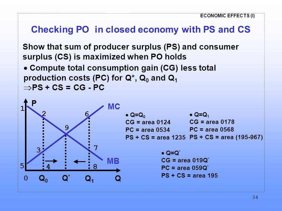 ECONOMIC EFFECTS (I) 34 Checking PO in closed economy with PS and CS Show that sum of producer surplus (PS) and consumer surplus (CS) is maximized whe