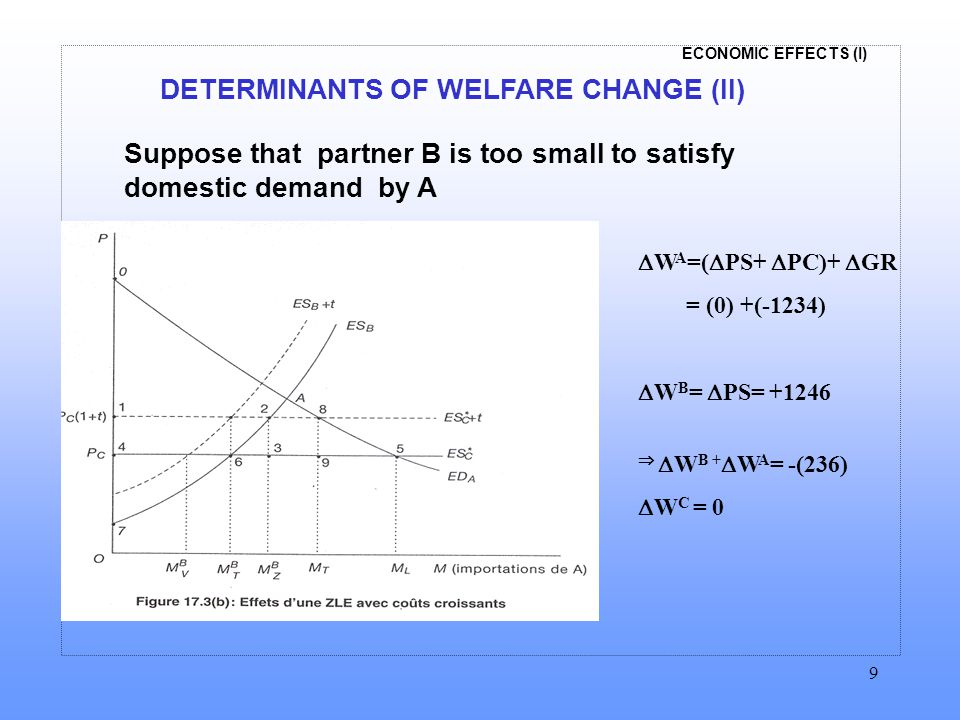 ECONOMIC EFFECTS (I) 9 Suppose that partner B is too small to satisfy domestic demand by A DETERMINANTS OF WELFARE CHANGE (II)  W A =(  PS+  PC)+  GR = (0) +(-1234)  W B =  PS= +1246   W B +  W A = -(236)  W C = 0