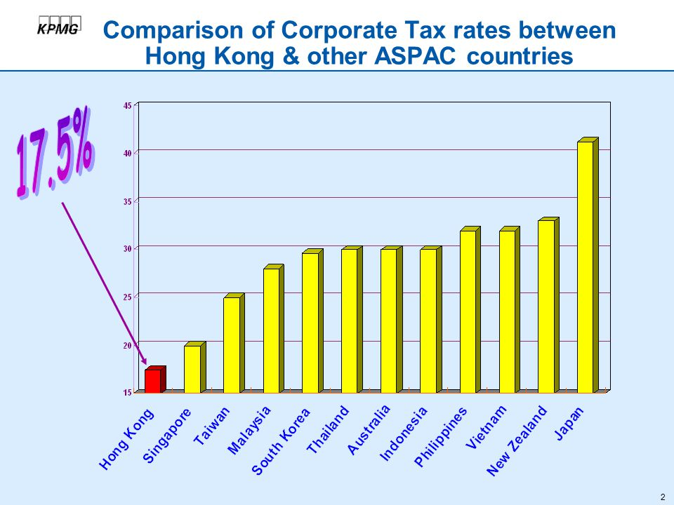 2 Comparison of Corporate Tax rates between Hong Kong & other ASPAC countries