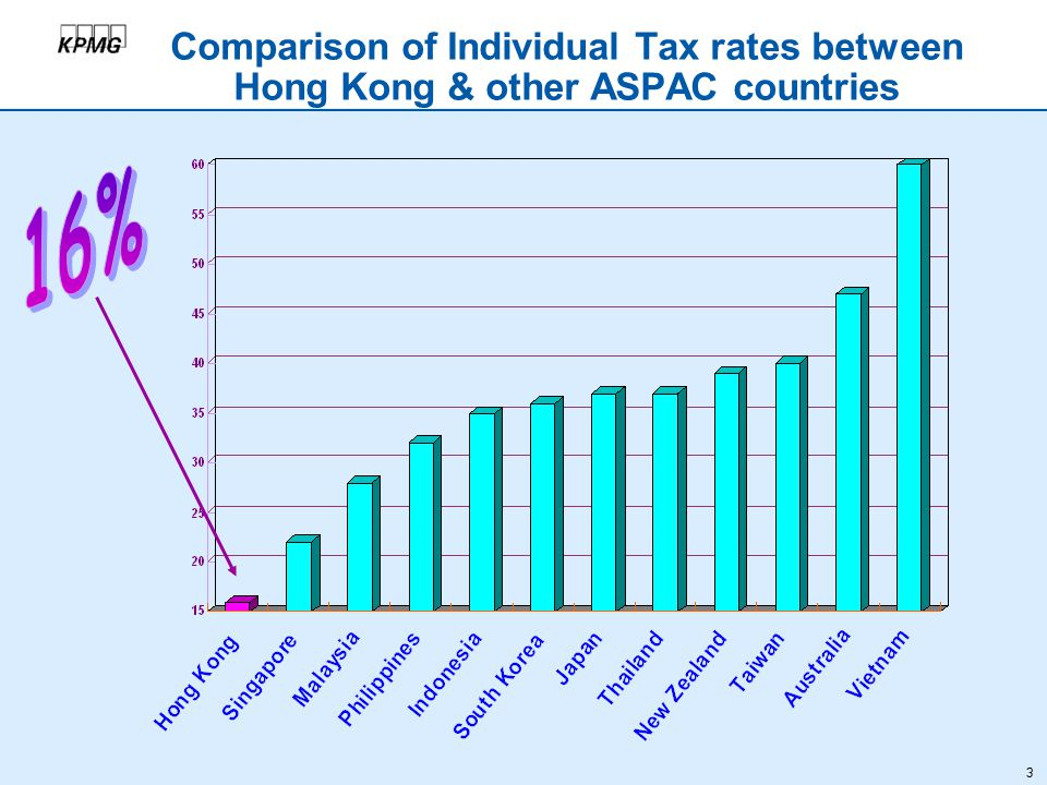 3 Comparison of Individual Tax rates between Hong Kong & other ASPAC countries