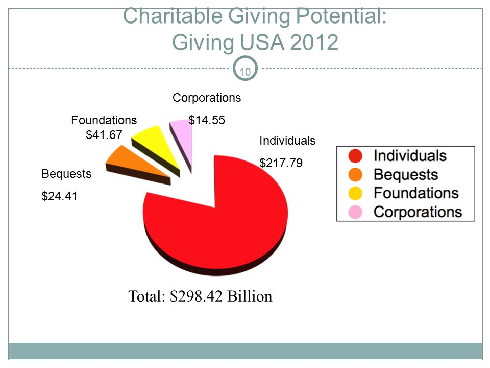 10 Charitable Giving Potential: Giving USA 2012 Individuals $217.79 Corporations $14.55 Foundations $41.67 Bequests $24.41 Total: $298.42 Billion