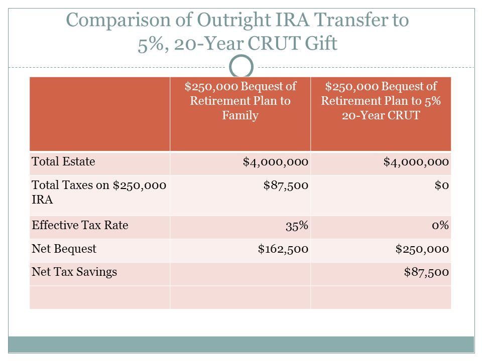 Comparison of Outright IRA Transfer to 5%, 20-Year CRUT Gift $250,000 Bequest of Retirement Plan to Family $250,000 Bequest of Retirement Plan to 5% 20-Year CRUT Total Estate$4,000,000 Total Taxes on $250,000 IRA $87,500$0 Effective Tax Rate35%0% Net Bequest$162,500$250,000 Net Tax Savings$87,500