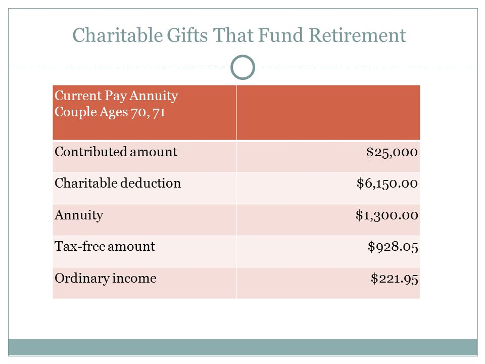 Charitable Gifts That Fund Retirement Current Pay Annuity Couple Ages 70, 71 Contributed amount$25,000 Charitable deduction$6,150.00 Annuity$1,300.00 Tax-free amount$928.05 Ordinary income$221.95