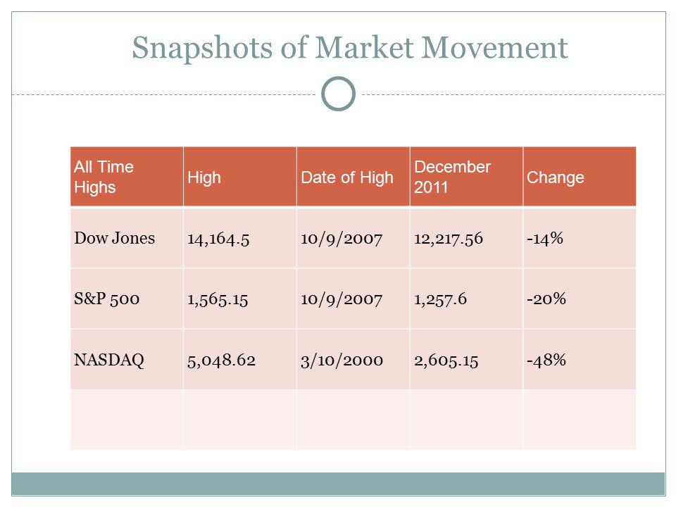 Snapshots of Market Movement All Time Highs HighDate of High December 2011 Change Dow Jones14,164.510/9/200712,217.56-14% S&P 5001,565.1510/9/20071,257.6-20% NASDAQ5,048.623/10/20002,605.15-48%