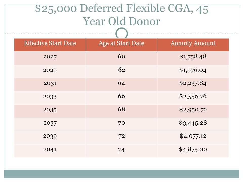 $25,000 Deferred Flexible CGA, 45 Year Old Donor Effective Start DateAge at Start DateAnnuity Amount 202760$1,758.48 202962$1,976.04 203164$2,237.84 203366$2,556.76 203568$2,950.72 203770$3,445.28 203972$4,077.12 204174$4,875.00