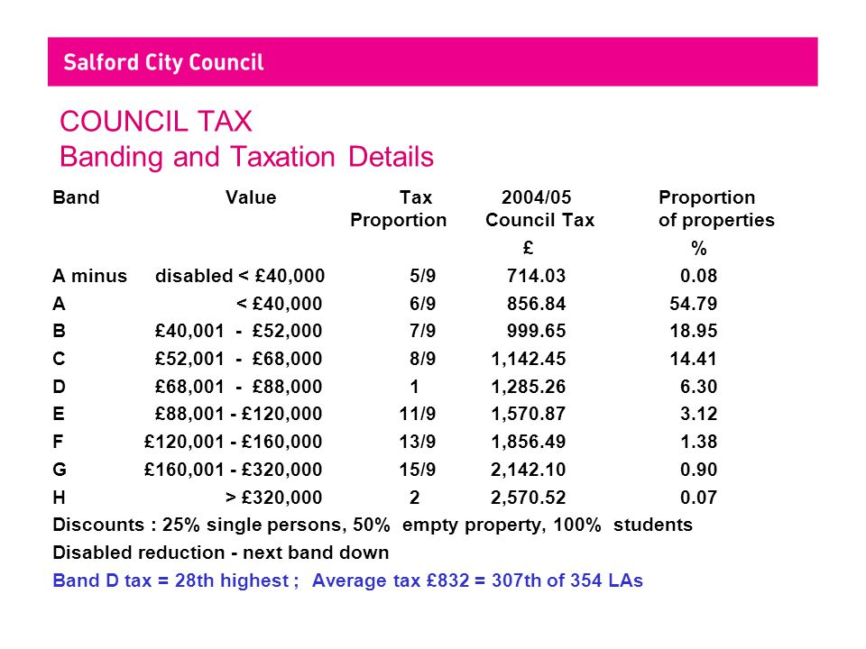 COUNCIL TAX Banding and Taxation Details BandValueTax 2004/05Proportion ProportionCouncil Taxof properties £ % A minus disabled < £40,000 5/9 714.03 0.08 A < £40,000 6/9 856.84 54.79 B £40,001 - £52,000 7/9 999.65 18.95 C £52,001 - £68,000 8/9 1,142.45 14.41 D £68,001 - £88,000 1 1,285.26 6.30 E £88,001 - £120,00011/9 1,570.87 3.12 F £120,001 - £160,00013/9 1,856.49 1.38 G £160,001 - £320,00015/9 2,142.10 0.90 H > £320,000 2 2,570.52 0.07 Discounts : 25% single persons, 50% empty property, 100% students Disabled reduction - next band down Band D tax = 28th highest ;Average tax £832 = 307th of 354 LAs