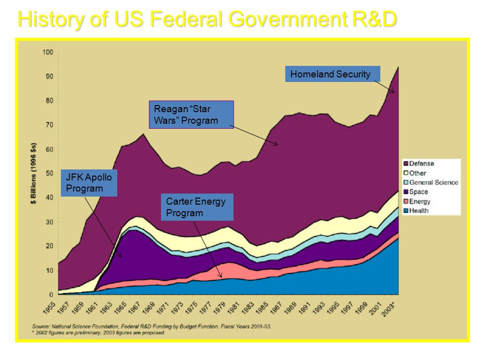 History of US Federal Government R&D JFK Apollo Program Carter Energy Program Reagan Star Wars Program Homeland Security